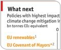 The Economist : Covenant of Mayors listed among 'policies with highest impact on climate change mitigation'