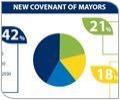 Future of the Covenant of Mayors: Survey shows cities' strong commitment and ambition!